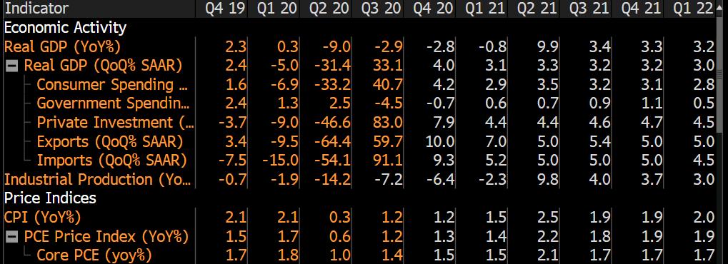 Crecimiento del PIB de EE. UU.