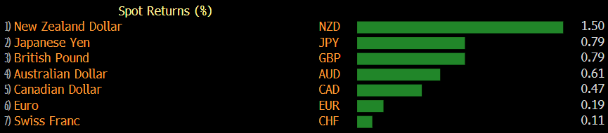Kiwi dollar continues the comeback