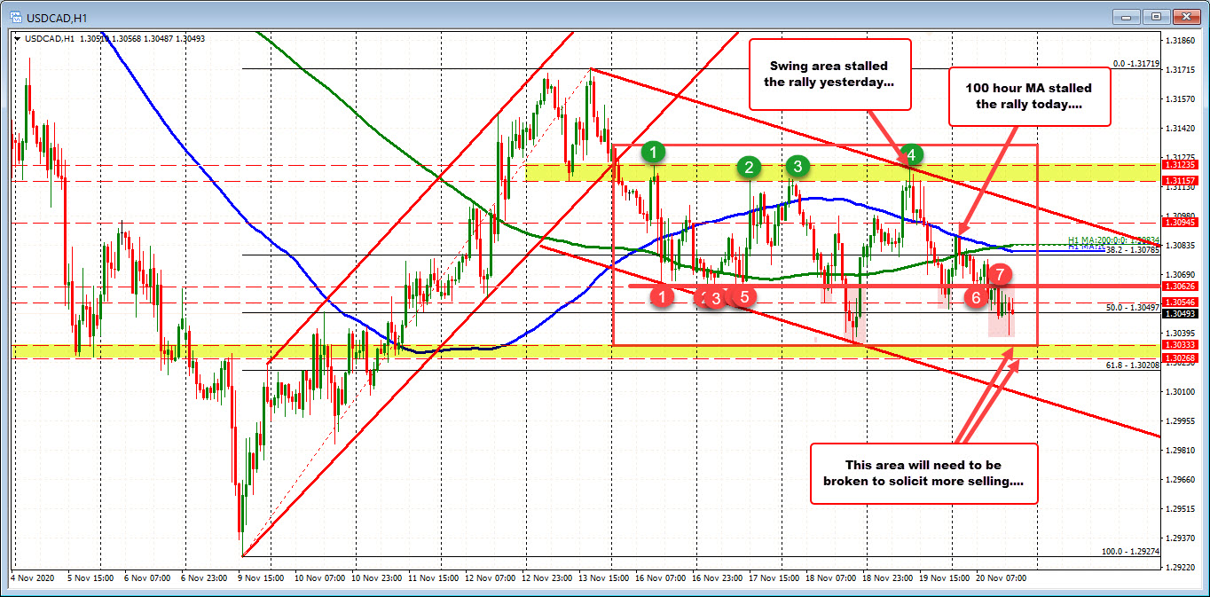 USDCAD trades near lows in what has been a choppy trading week