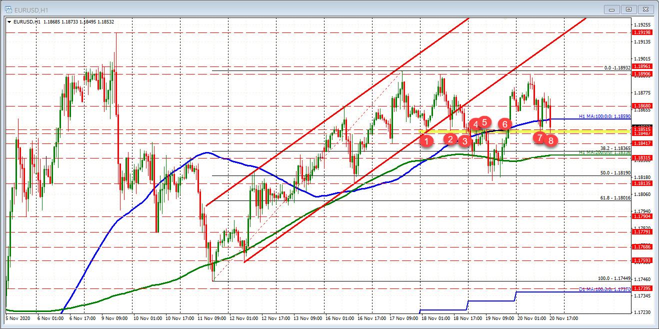 EURUSD on hourly chart
