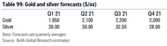Bank of America / Merrill Lynch on gold and silver forecasts