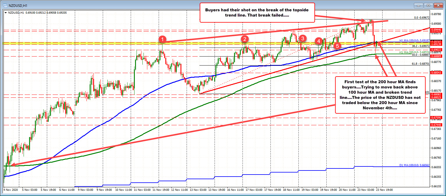 NZDUSD rebounds after testing 200 hour MA