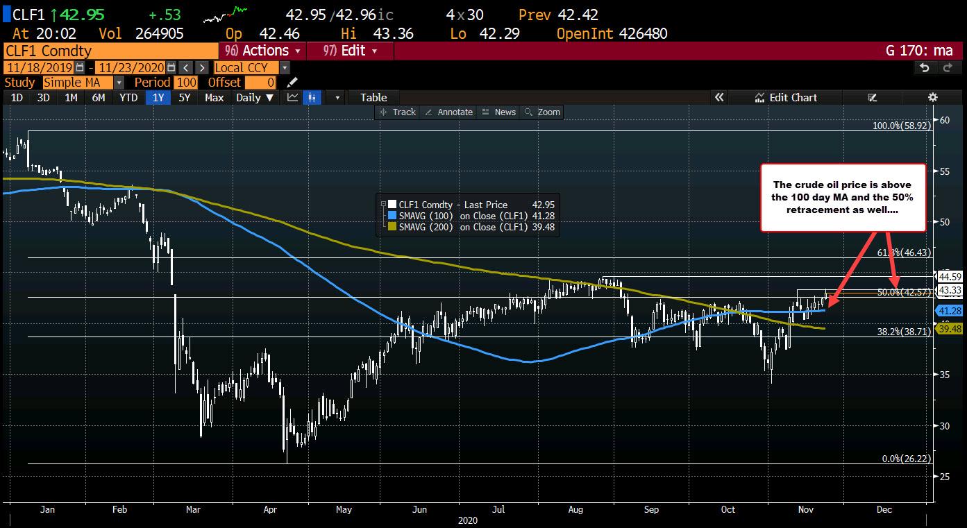 Photo of Crude Oil Futures Settle At $ 43.06