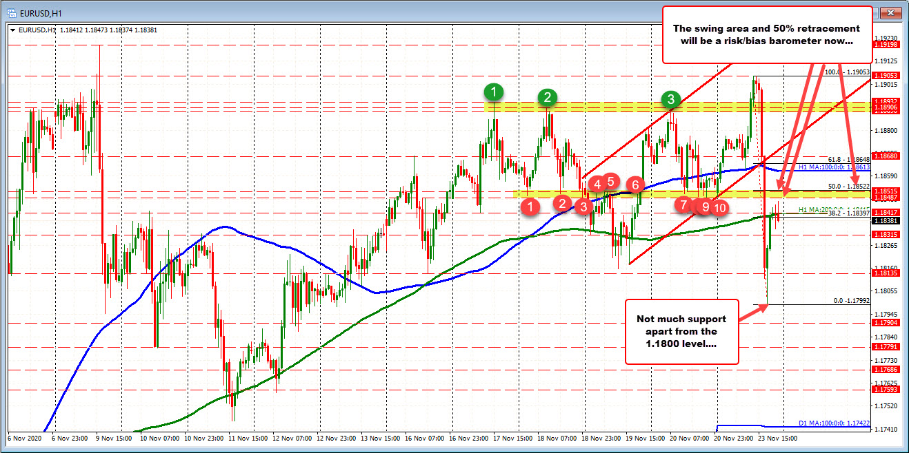 Forex live charts eur usd technical analysis rugi forex
