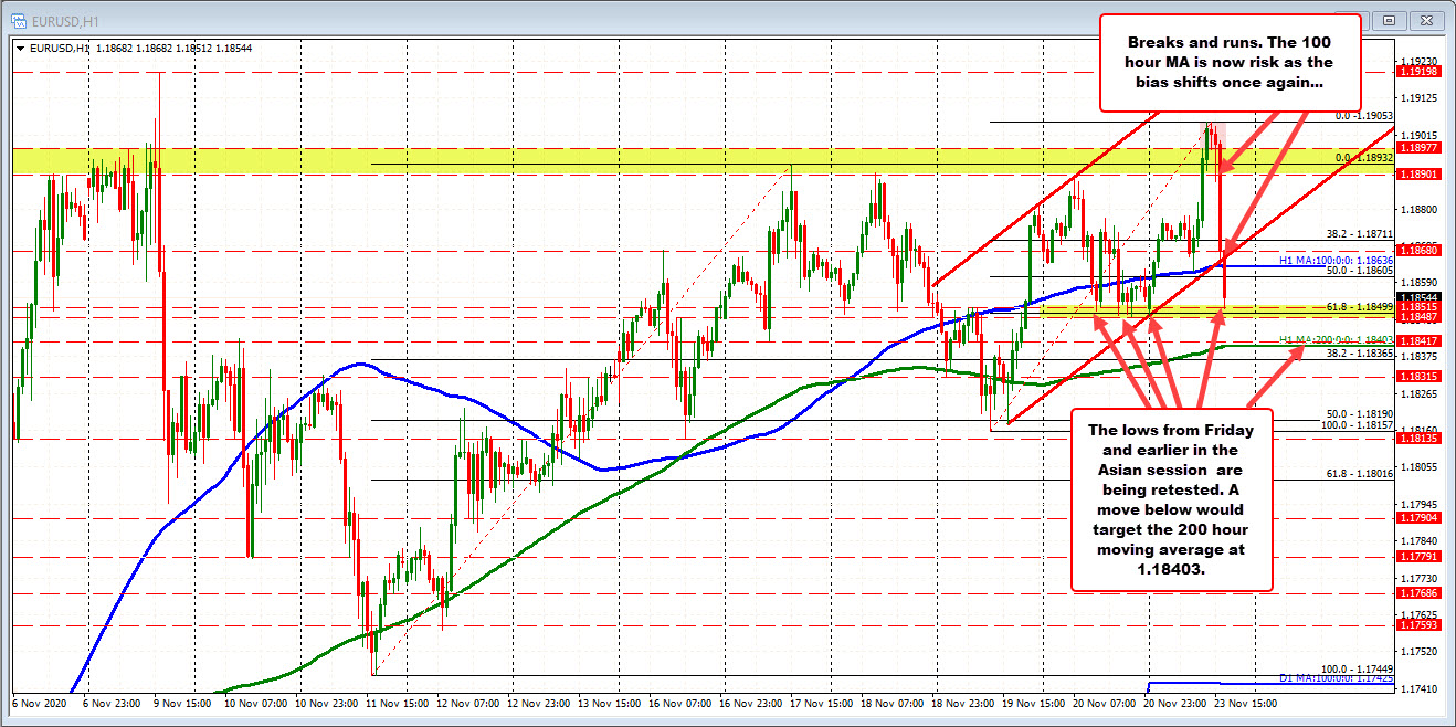 Photo of EURUSD drops as the dollar rises and falls below the 100 hour moving average