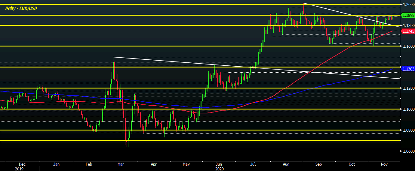 EUR / USD D1 23-11