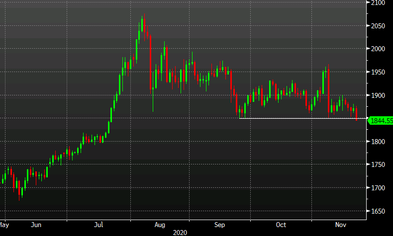 Photo of Gold moves below key $ 1,850 support area