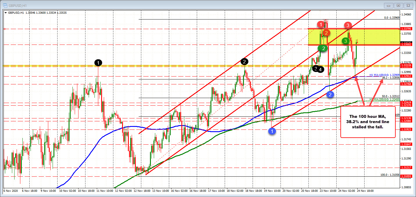 Photo of GBPUSD rebounds from MA / 38.2% retracement at 100 hours. Work upward for the day (and key swing level).
