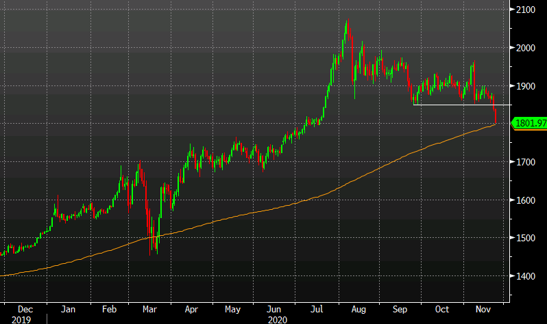 Gold nears the 200-day moving average