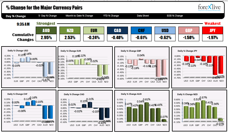 Photo of The main US indices are opening up. The flow continues to favor the Dow