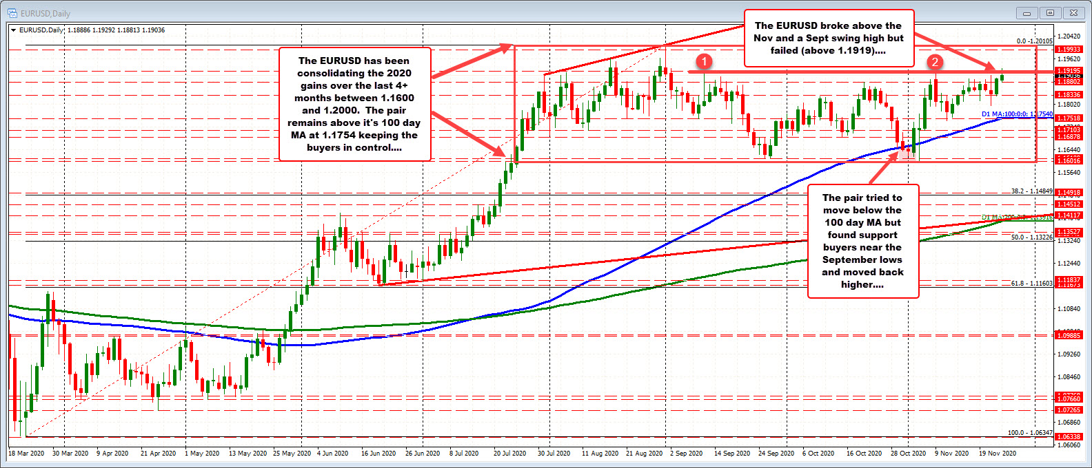 Photo of EURUSD climbs after hitting its highest level since September 1