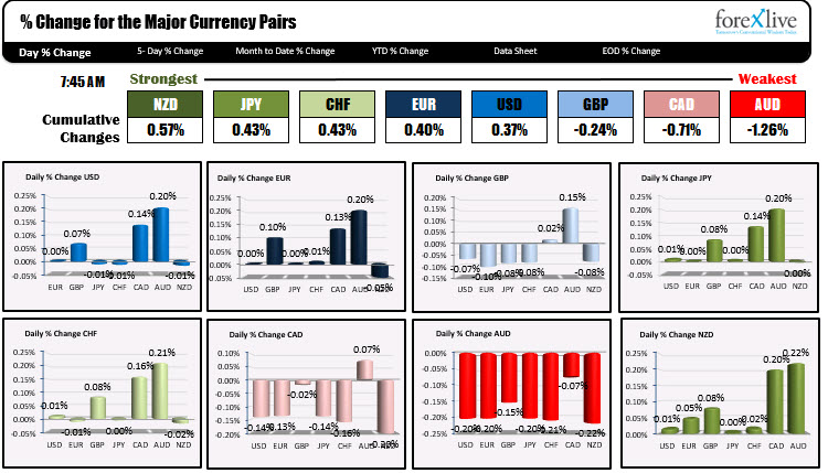 Photo of NZD is strongest and AUD is weakest when NA traders enter for the day
