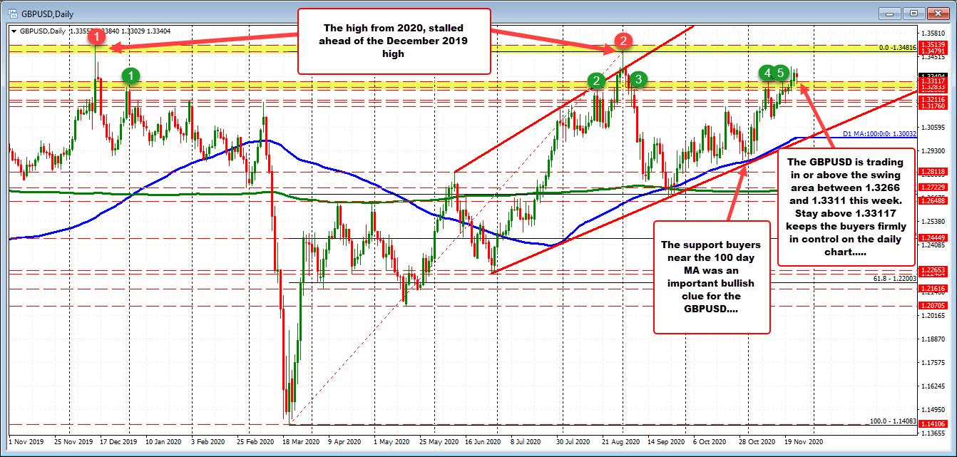 GBPUSD on the daily chart