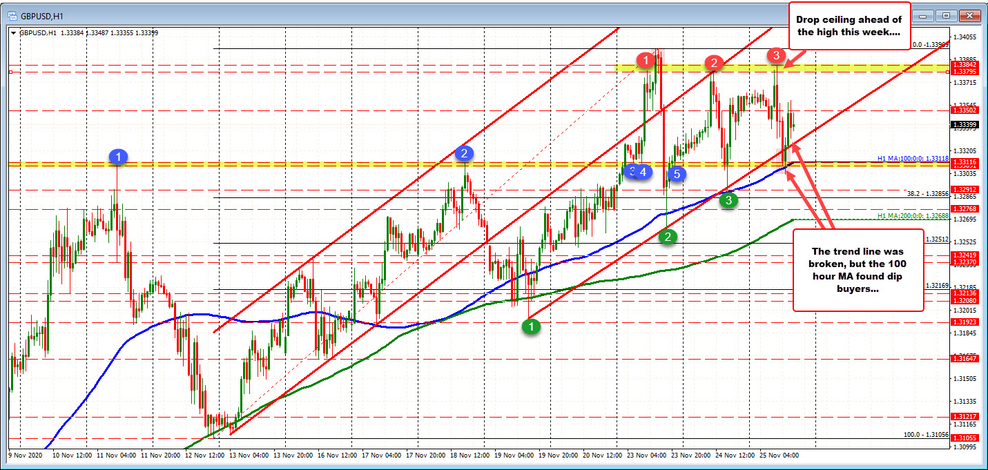 Photo of GBPUSD finds support buyers near 100 MA hours