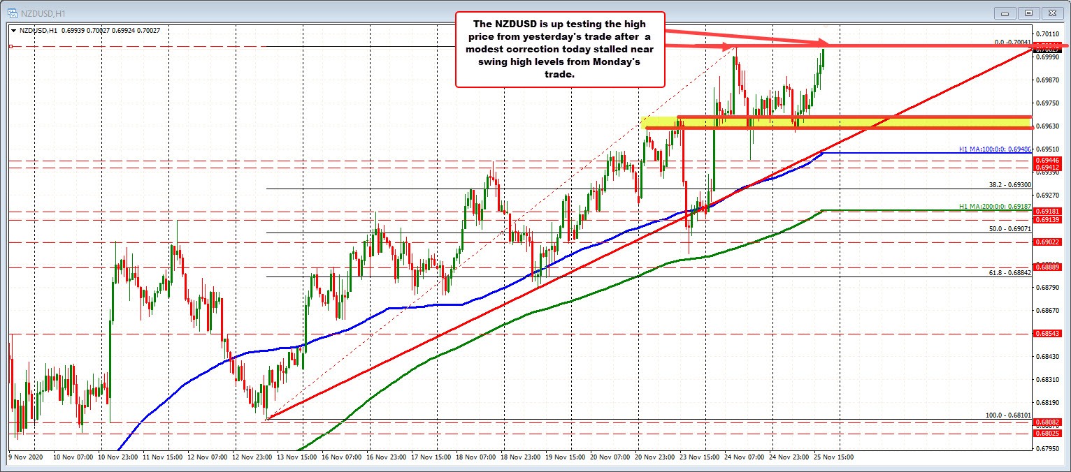 NZDUSD retests high for the week