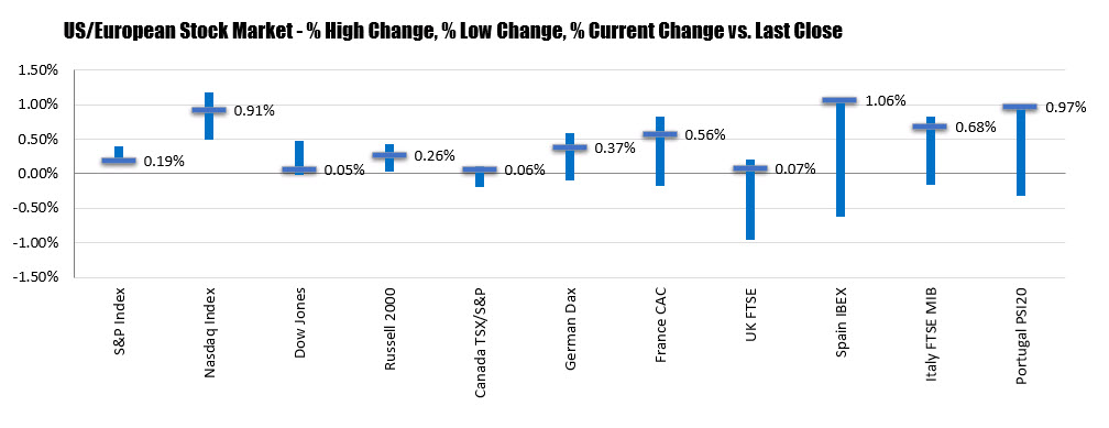 Photo of European stocks close higher. Have earnings for the week.