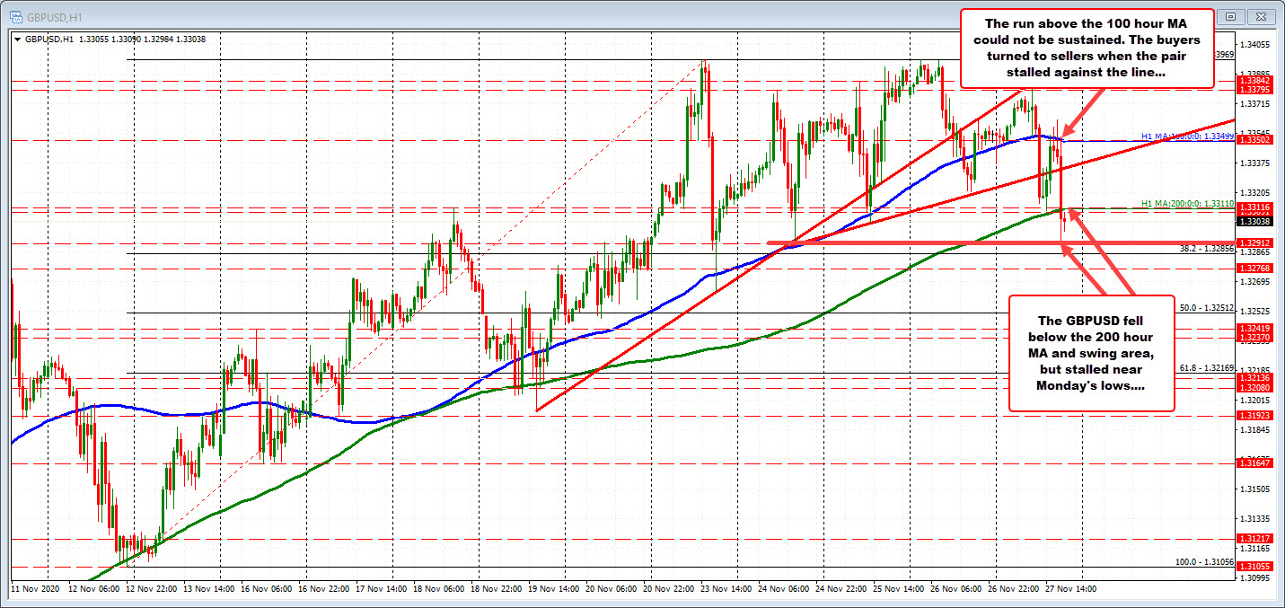 GBPUSD falls below its 200 hour moving average and swing level