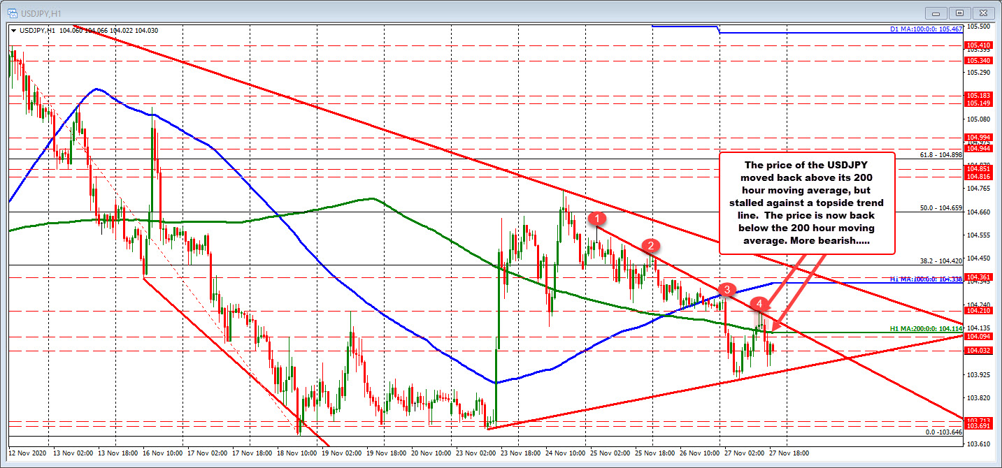 USDJPY lower on the day. Below the 200 hour MA and trend line resistance.