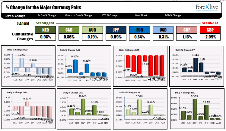 Photo of NZD is strongest and GBP is weakest as NA traders enter for the day