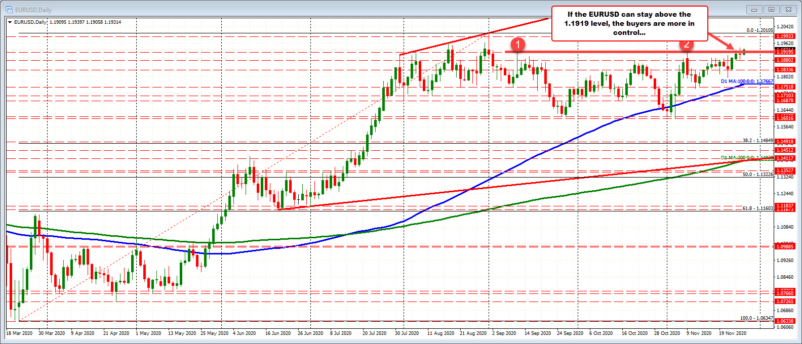 EURUSD tests the high from yesterday