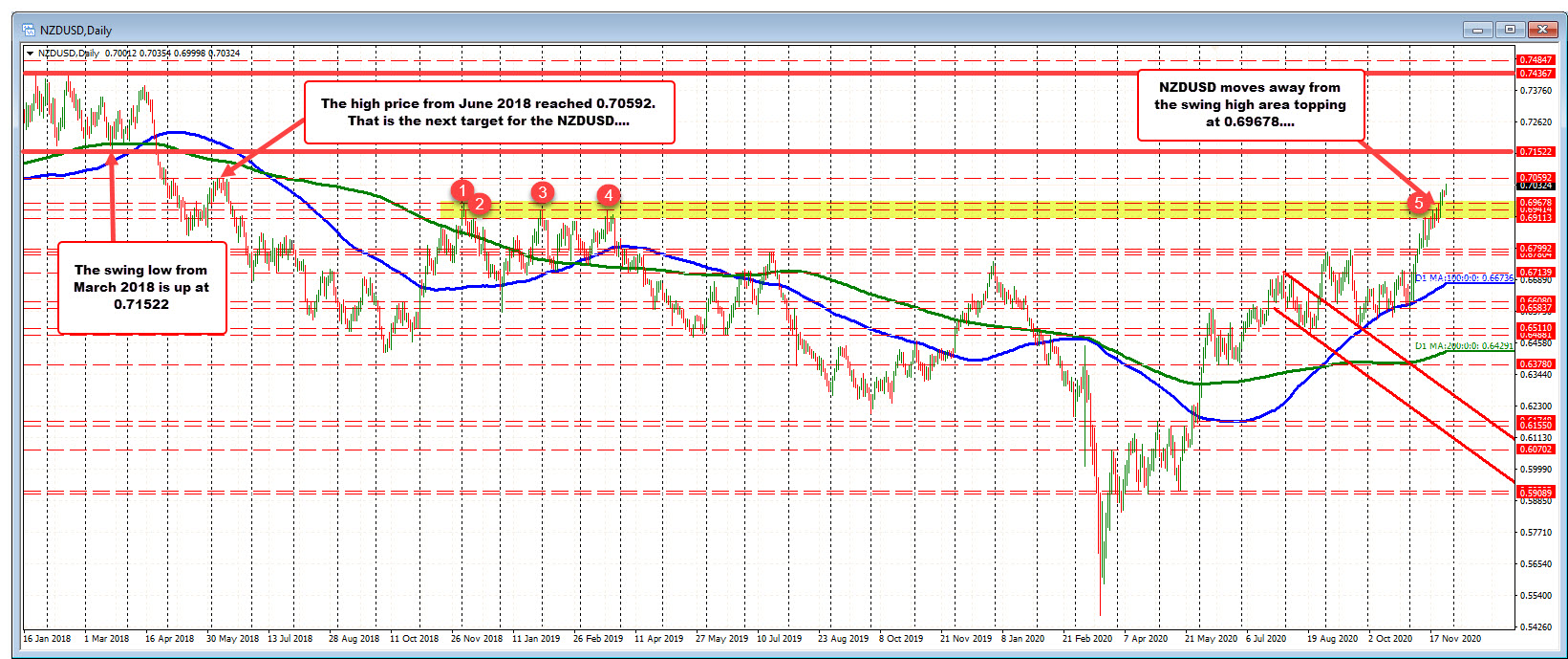 Photo of AUDUSD and NZDUSD Trade Towards New Highs