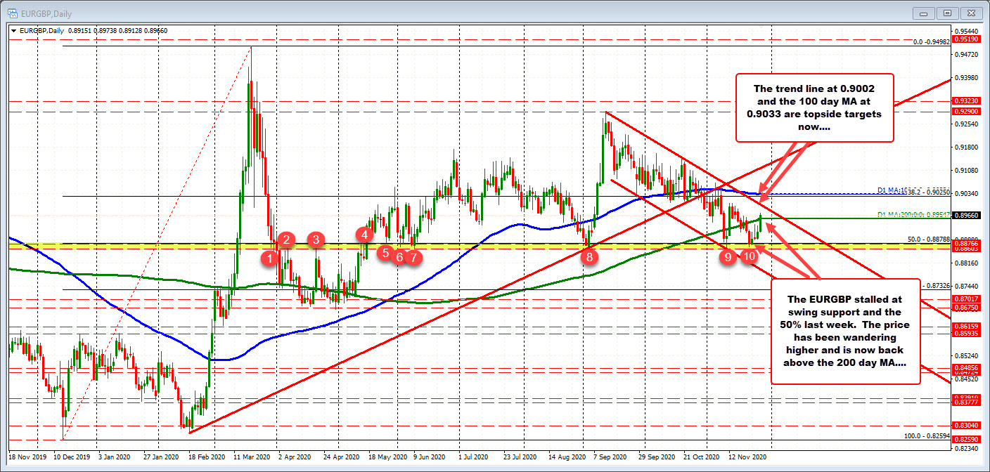 EURGBP moves back above 200 day MA