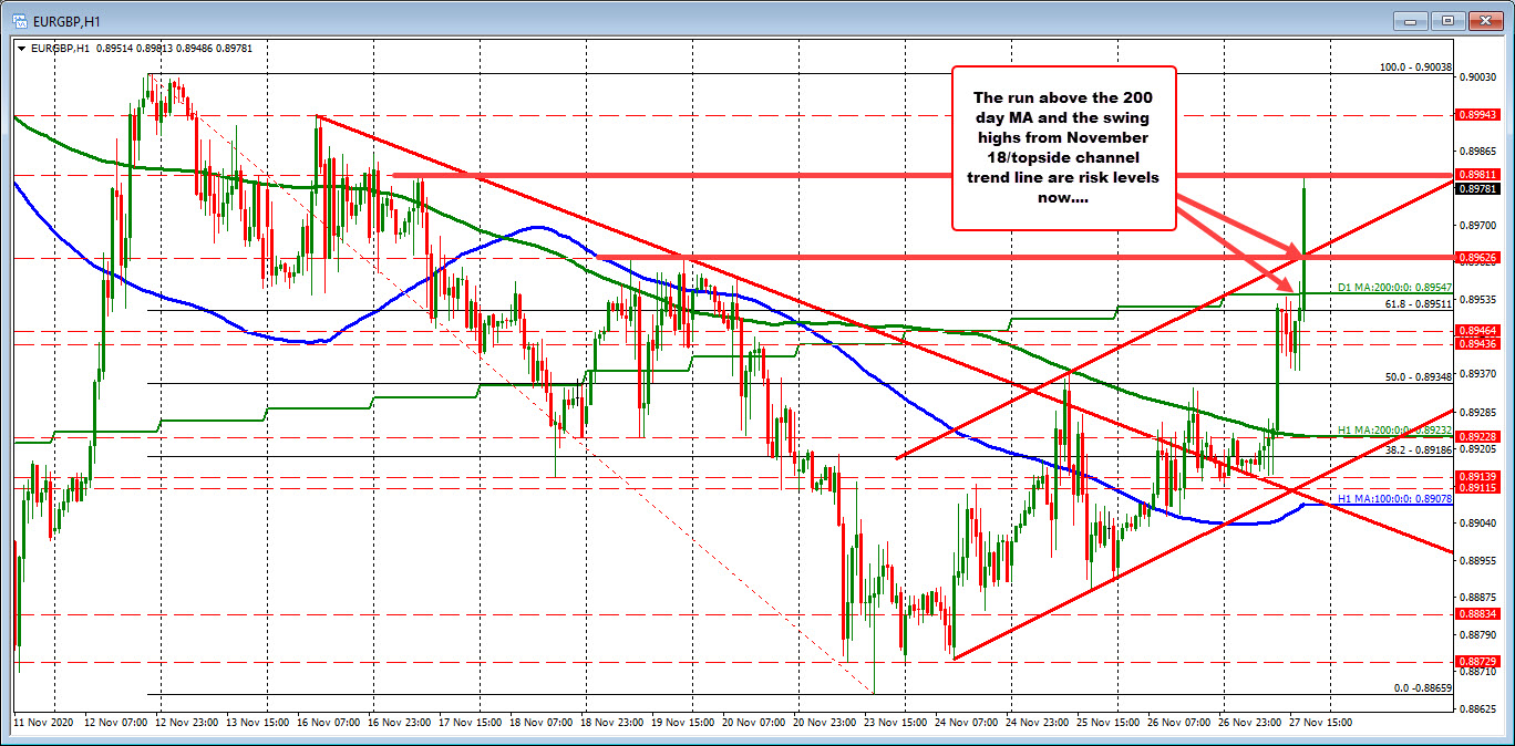 EURGBP on the hourly chart.