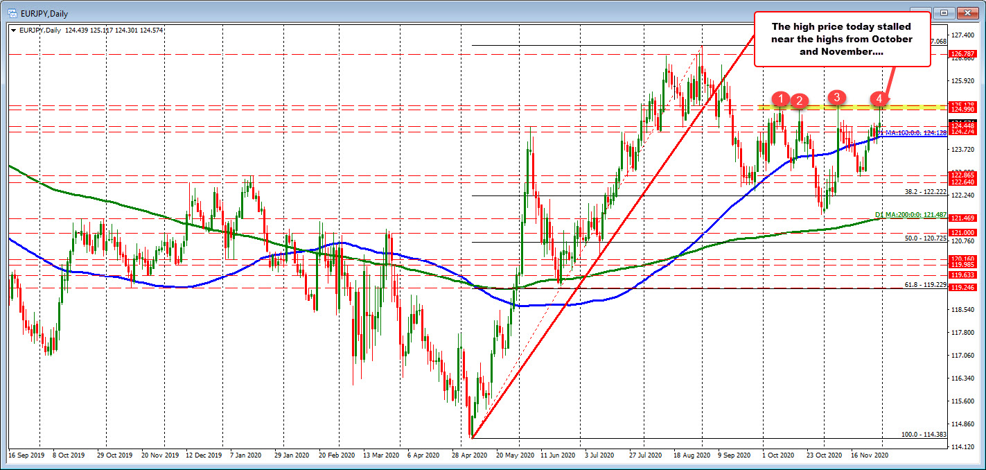 Photo of EURJPY hits October / November highs and retreats