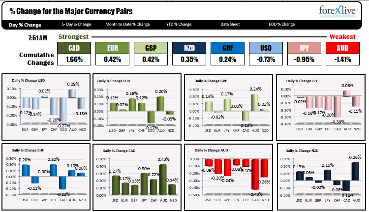 Photo of CAD is strongest and AUD is weakest when NA traders enter for the day