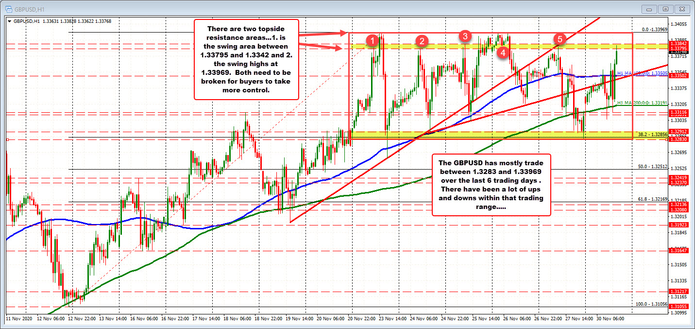 Photo of GBPUSD trades to new session highs and looks to November highs