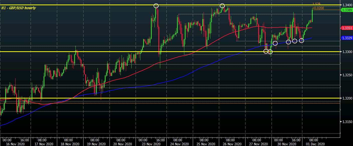 Photo of Cable is heading towards key resistance near 1.3400 as dollar remains looser to start the day
