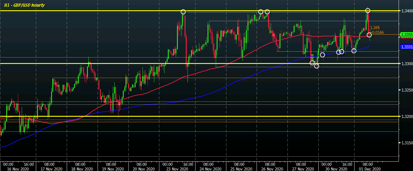 Cable eases back to key near-term levels on pullback after testing 1.3400