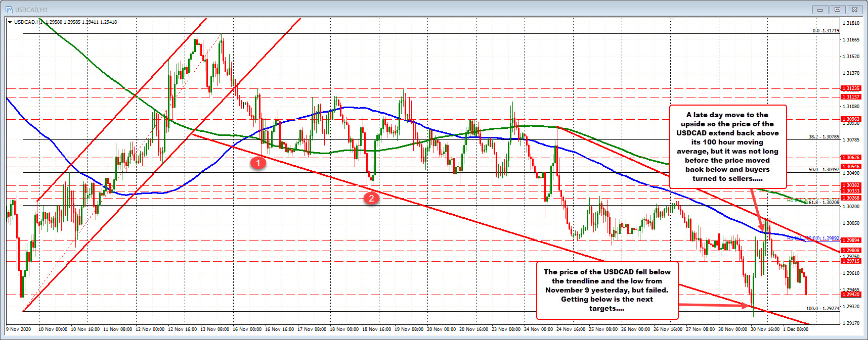 Photo of USDCAD tests daily low