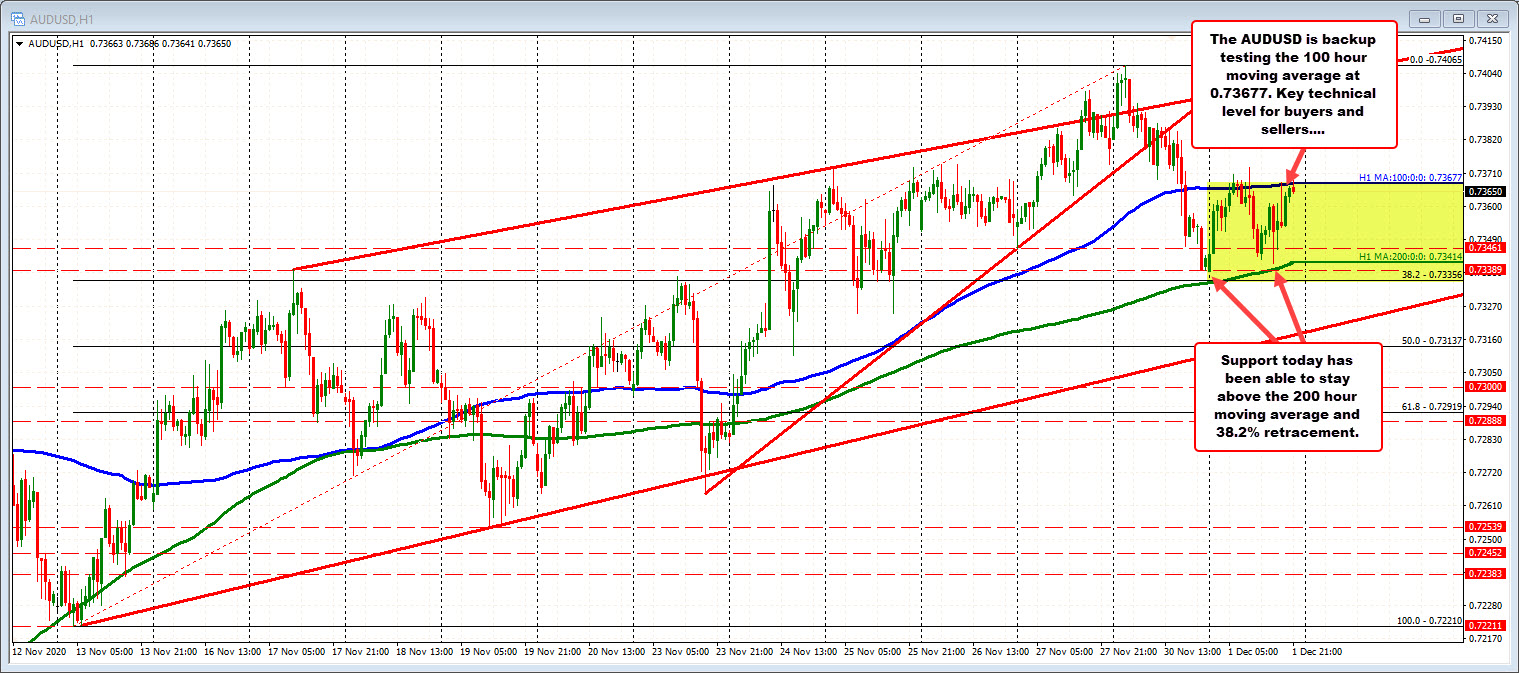 Photo of AUDUSD spends most of the day between hourly MA in an ascending and descending session