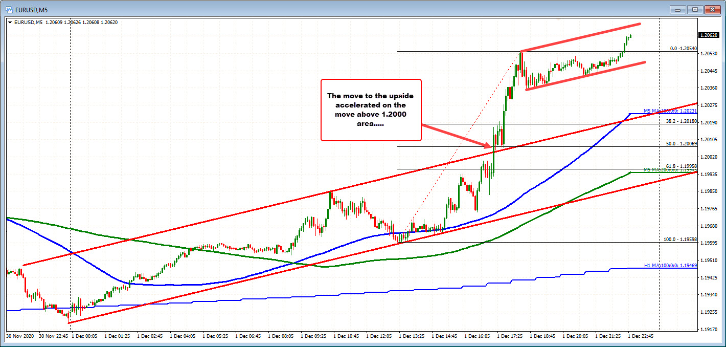 EURUSD on the 5 minutes chart