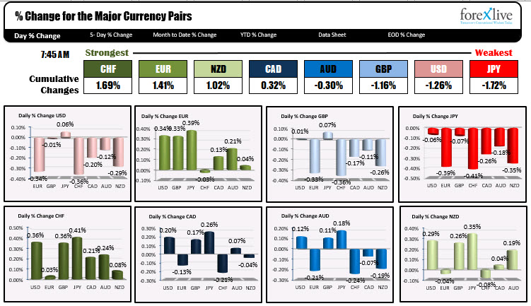 Photo of CHF is strongest and JPY is weakest as NA traders enter for the day