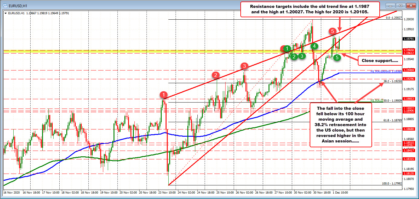 Photo of EURUSD closed yesterday low, reversed and rallied today