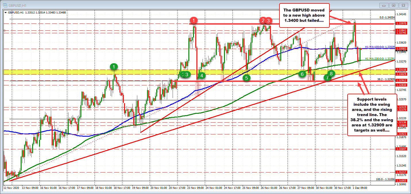 Photo of GBPUSD has failed, returns the pair in the meat of the bullish and bearish range