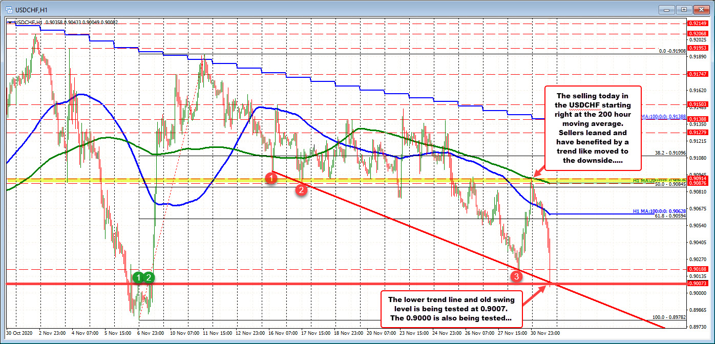 USDCHF test 0.9000 level and technical trend line support on the hourly chart