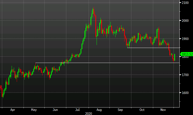 Photo of Gold extends rebound to 2% in one quick turn