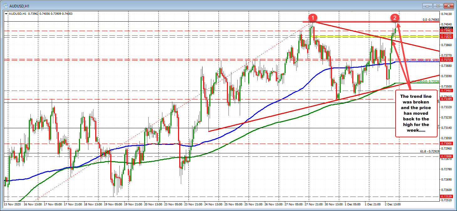 Photo of AUDUSD tests weekly highs again and finds resistance sellers