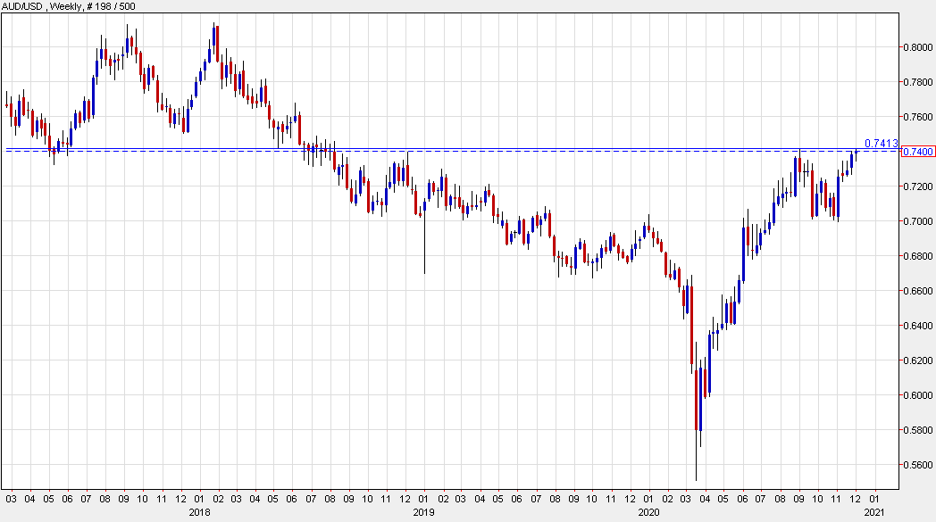 Photo of AUD / USD close to September high as US dollar sales pick up