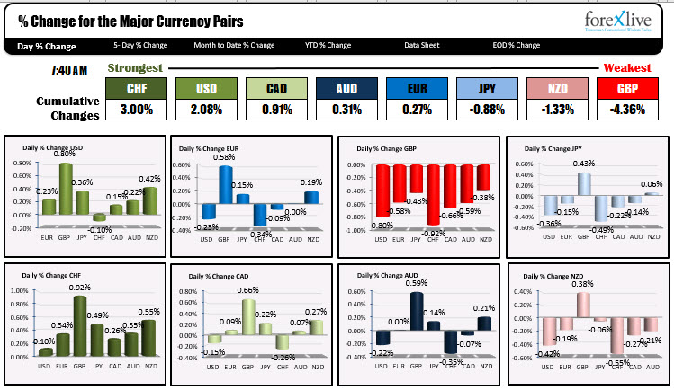 Photo of CHF is strongest and GBP is weakest as NA traders enter for the day