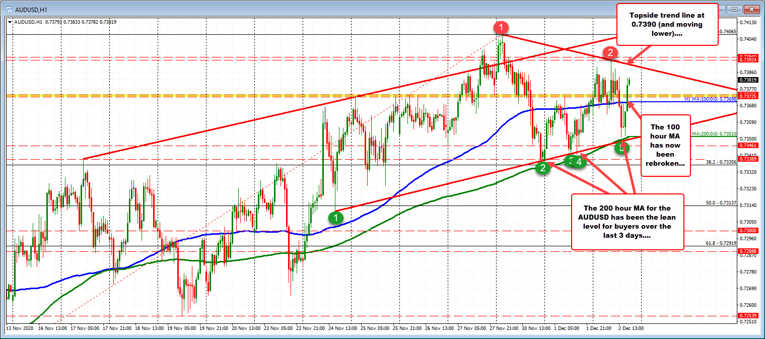 Photo of AUDUSD is trading in a volatile range. The support at 200 hours MA slows down the fall.