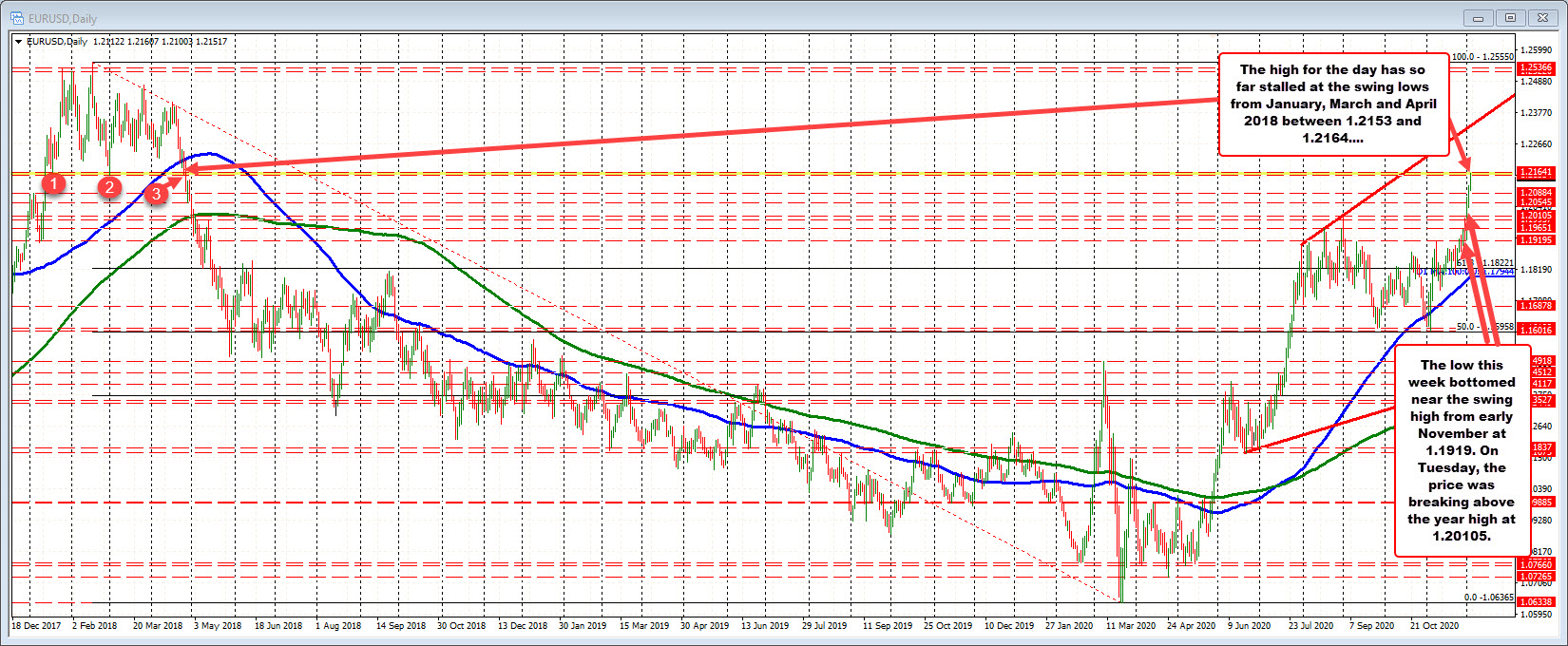 Photo of EURUSD continues to rise and hits next key target