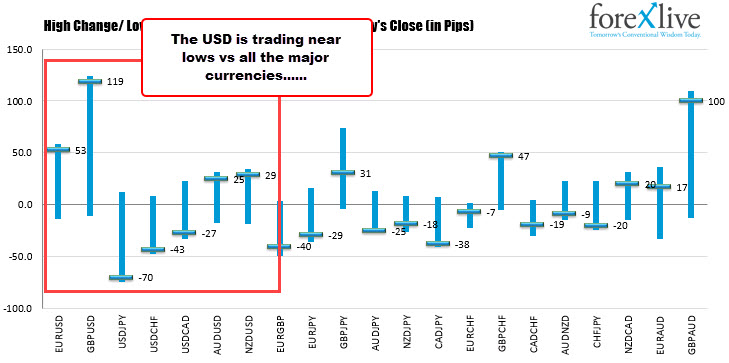 Ranges and changes for major currency pairs