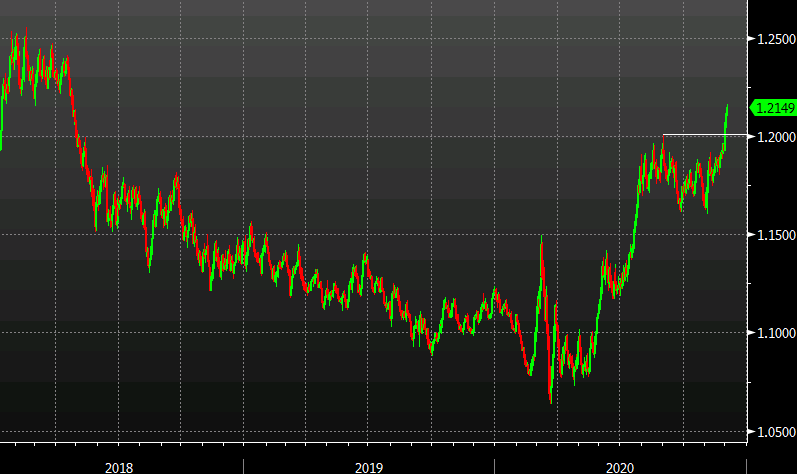 Photo of EUR / USD breakout continues to be a technician's dream