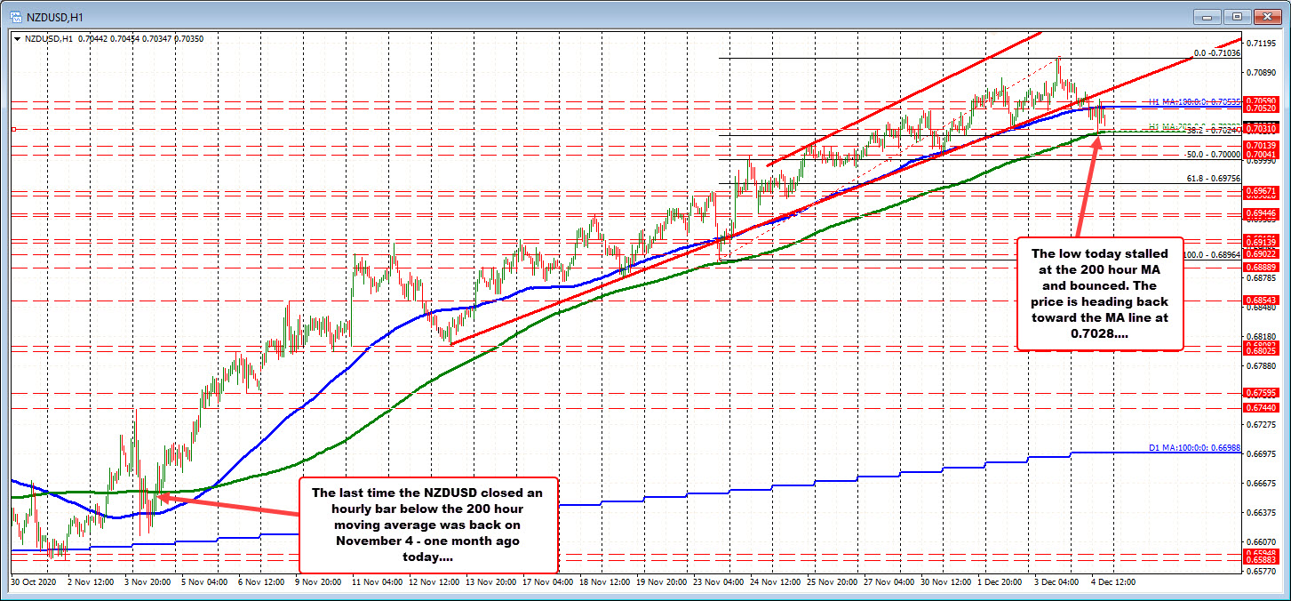 Photo of NZDUSD has 200 hour MA rising towards price