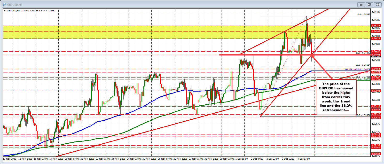 Photo of GBPUSD cracks below retracement support