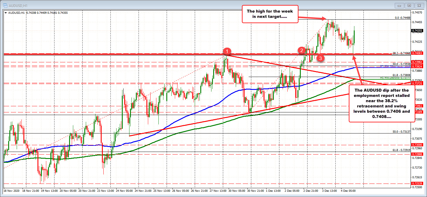 Photo of AUDUSD bounces back to support after jobs report drops